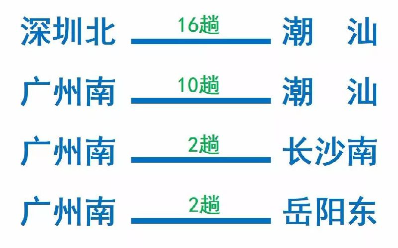 2018年六一广铁加开68趟动车组列车 深圳22趟