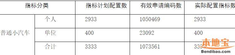 2018年第5期深圳车牌摇号结束 个人中签率28连跌