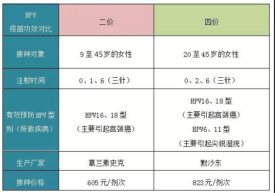 深圳坪山宫颈癌HPV疫苗接种指南(时间+地点+价格)