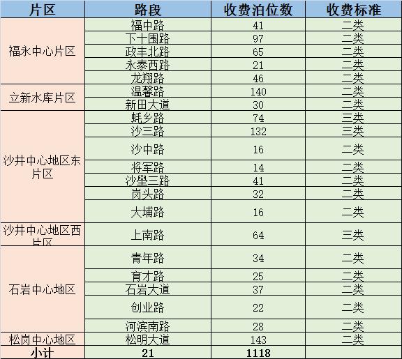 宝安区路边停车泊位收费名单及收费标准一览(持续更新)