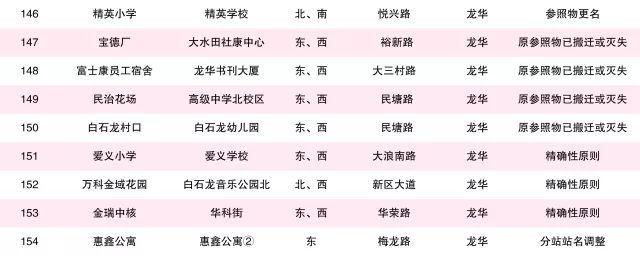 深圳2018年首批公交停靠站更名情况一览表(10区)