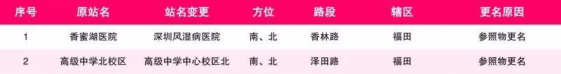深圳158个公交站要改名了  12日前可提意见