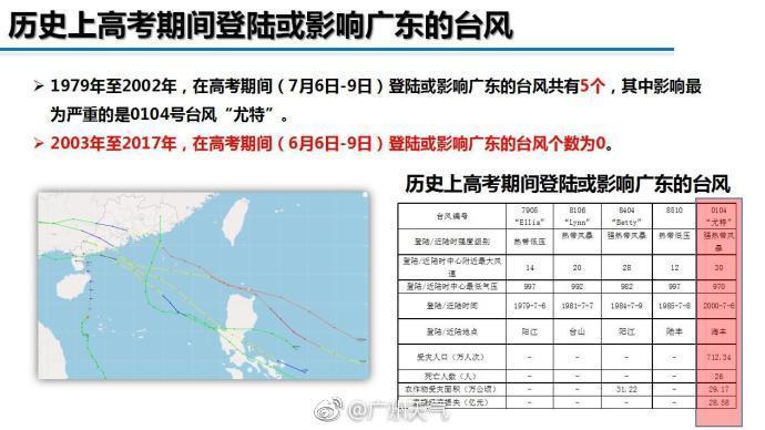 2018深圳高考遇台风、强降水天气 高考时间不作调整