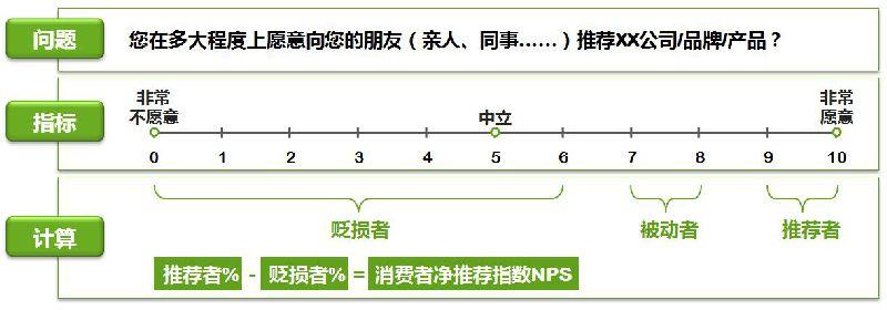 美容机构NPS口碑指数排行榜新闻通稿