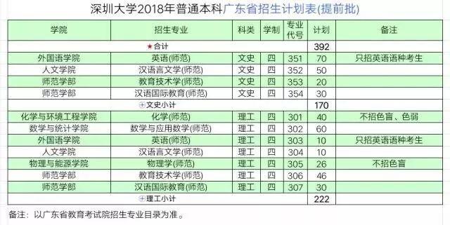 2018年深圳大学新增6个专业 总计划招生6600人