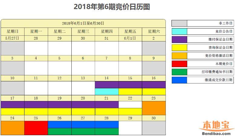 2018年第6期深圳车牌竞价指南(数量 时间 流程)