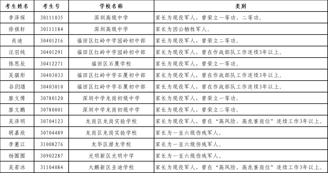 深圳市2018年中考符合加分照顾条件考生名单一览 有你吗