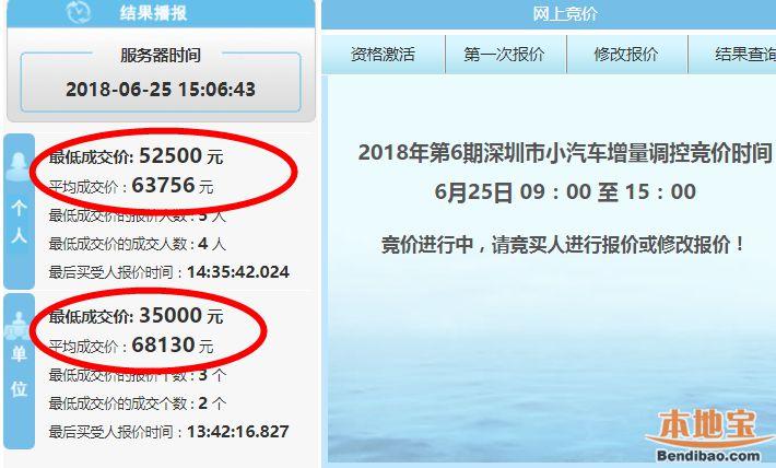深圳2018年第6期车牌竞价结果出炉 价格迎来全面下跌