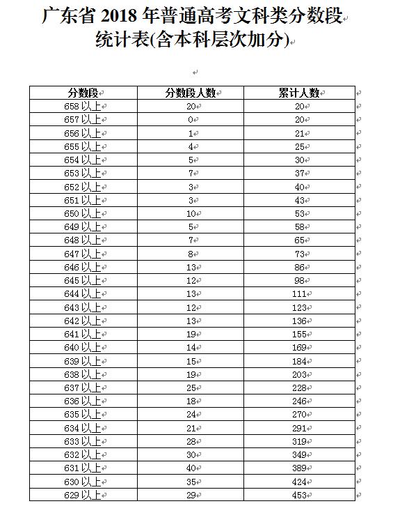 2018年广东高考考生成绩分数段(文理 音美体 中职)