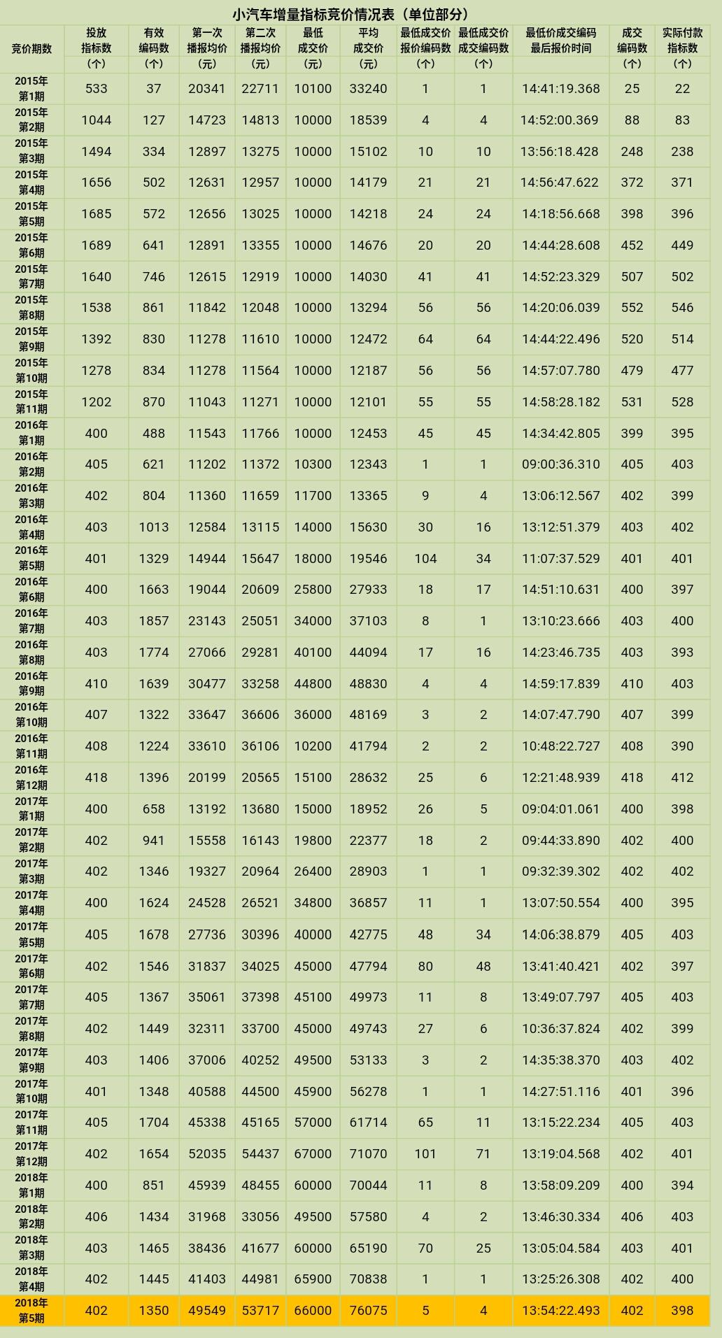 2015-2018深圳小汽车车牌竞价情况表(每期更新)