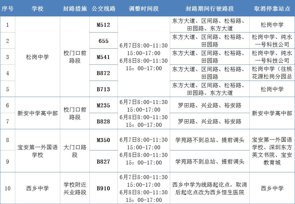 2018年高考期间 深圳部分公交线路绕道行驶