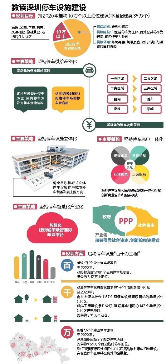 深圳停车设施建设规划出炉 将增建十万个以上停车位