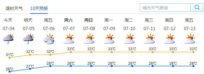 7月4日深圳天气 午后部分时间可见阳光