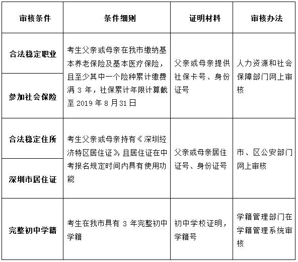 深圳2019年中考报名材料全汇总(深户 非深户 其他)