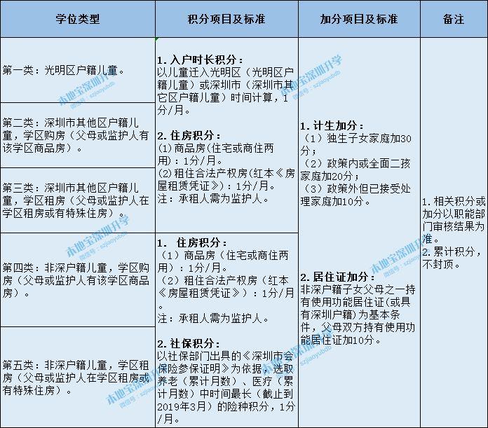 2019年光明区小一初一学位申请指南 附民办学校报名安排