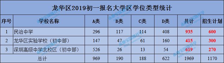 龙华区2019年初一网上报名情况一览表(含大学区)