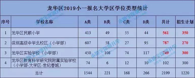 2019年龙华区小一报名情况统计表(含大学区)