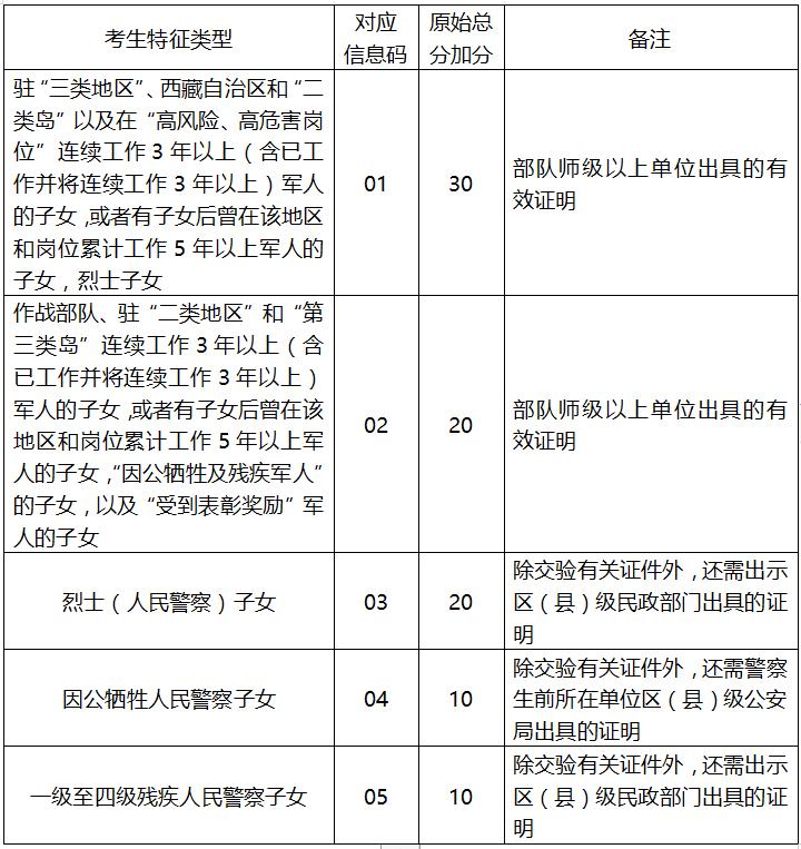 2019年深圳中考加分情况汇总(条件 具体分值)