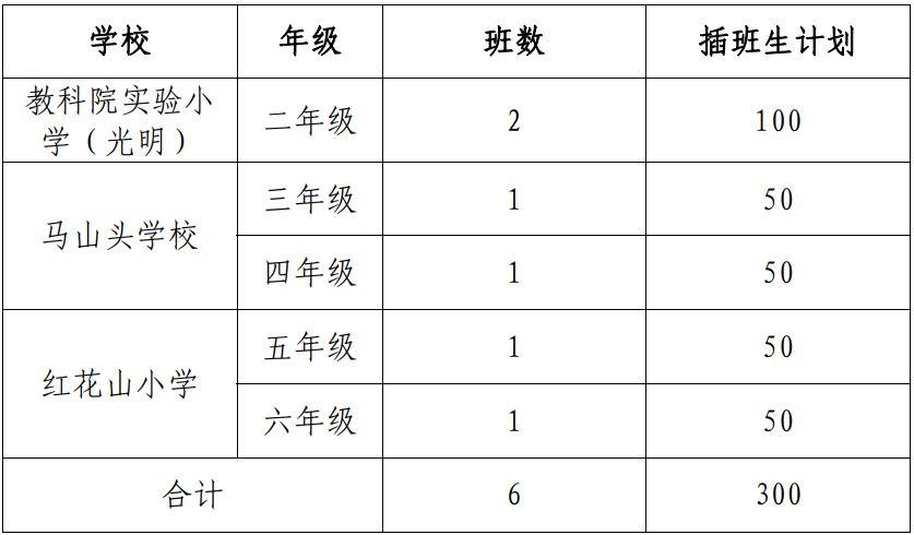 深圳光明公办中小学近三年插班招生计划(截至2019年)