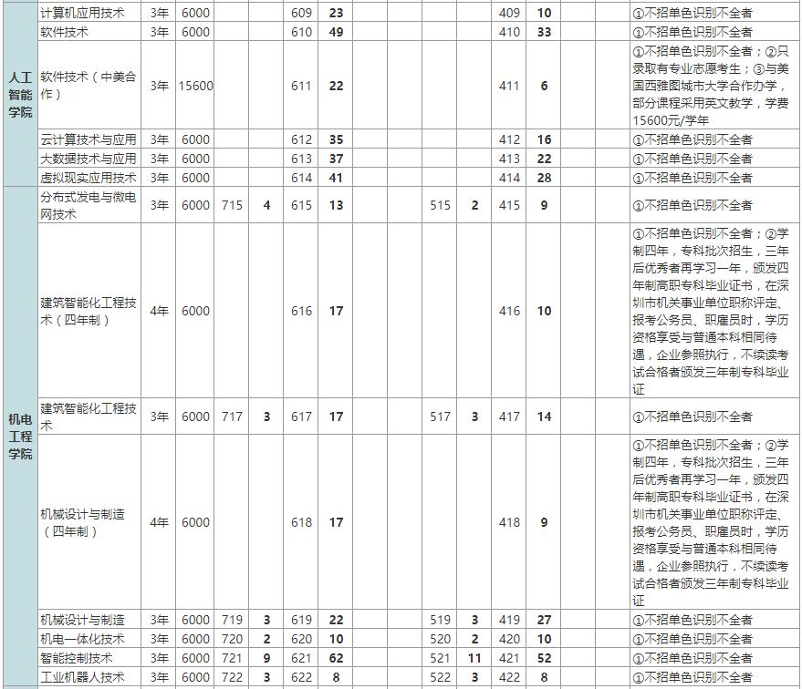 2019年深圳职业技术学院招生计划一览表(广东省内)
