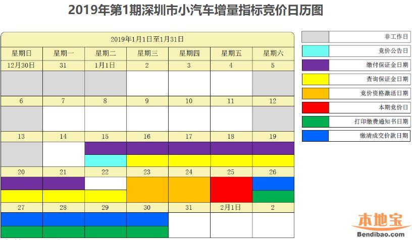 2019年1月深圳车牌竞价流程时间一览(含高清日历图)
