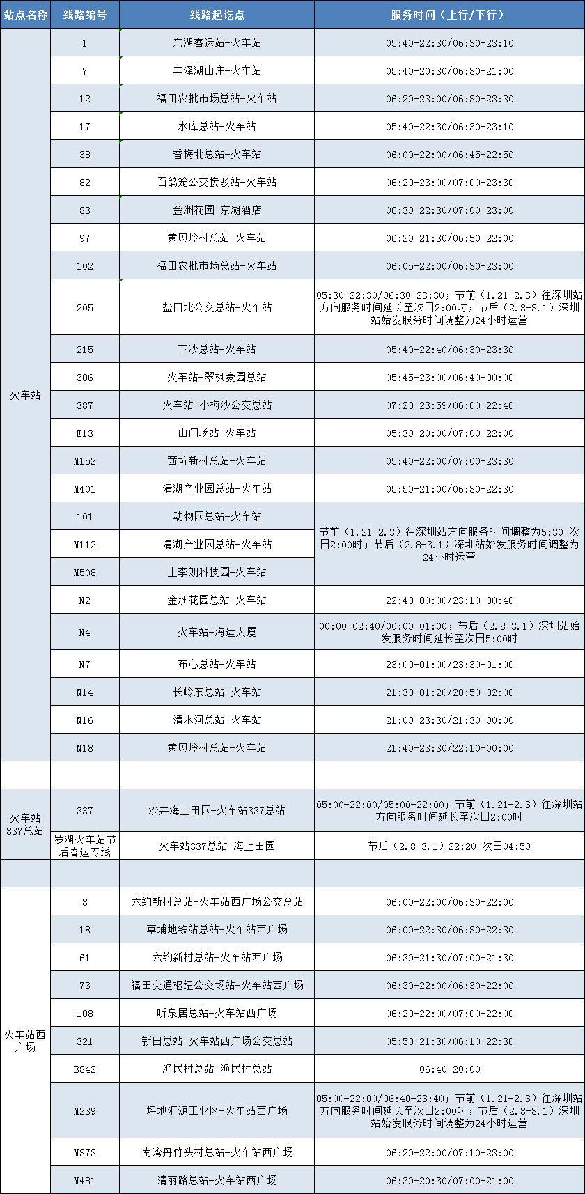 深圳八大火车站地铁、公交线路一览表