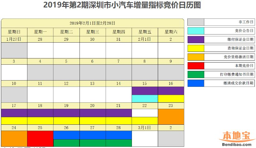 2019年2月深圳车牌竞价日历表(含流程时间一览)