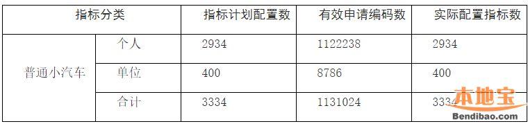 2019年第2期深圳车牌摇号结束 个人中签率第四次上涨