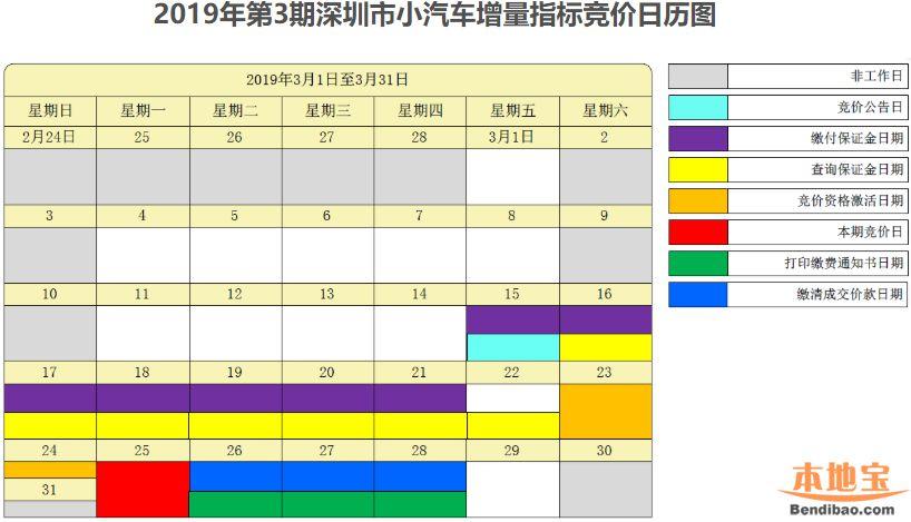 深圳2019年3月车牌竞价日历表 附流程时间一览