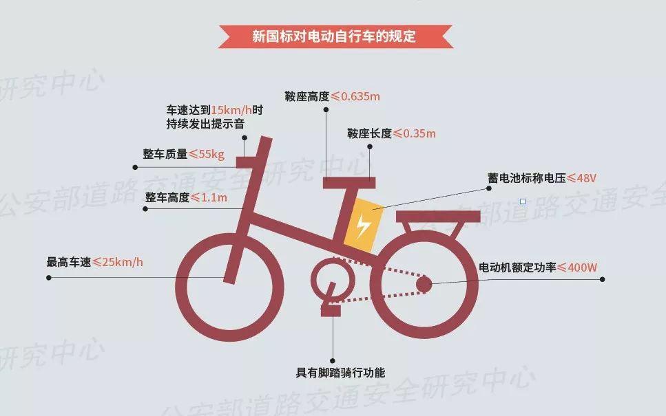 深圳宝安区电动自行车实施新国家