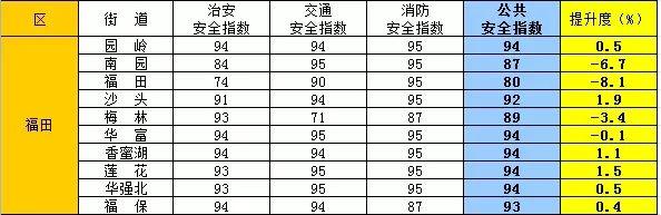 2019年深圳市各區街道公共安全指數(每周更新)