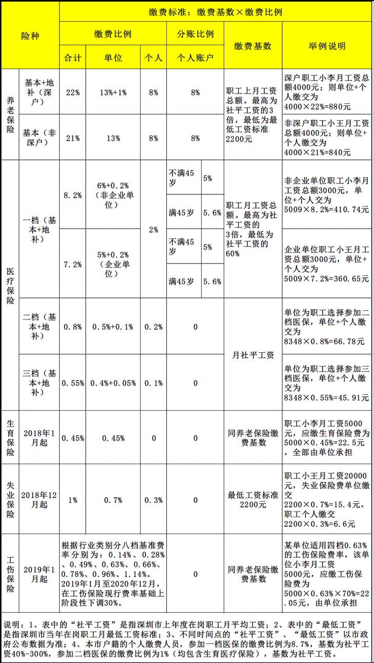 深圳社保部分缴费比例下降 附具体缴费比例及缴费基数