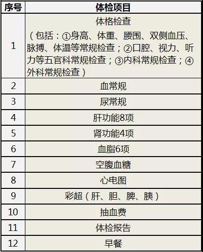 深圳大鹏新区60岁以上老年人可免费体检