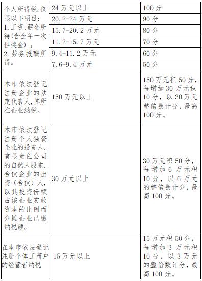 深圳入户标准