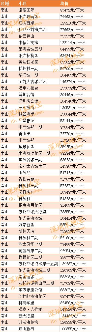 2019年4月深圳南山区房价走势+二手房房价表