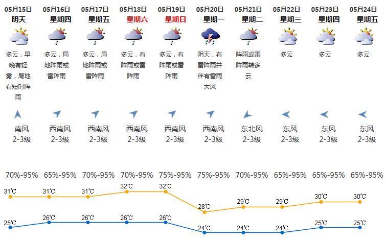 2019年5月15日深圳天气 气温25