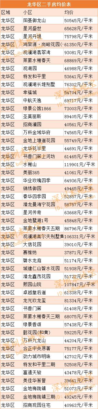 2019深圳房价走势最新消息(持续更新)
