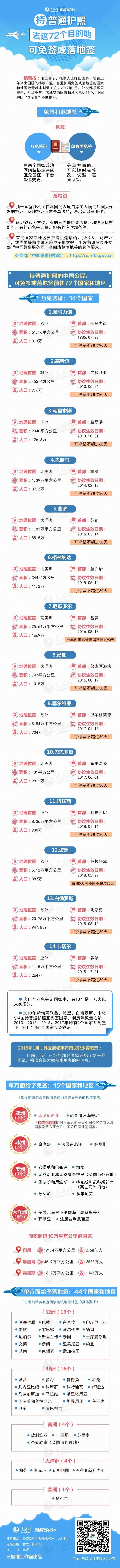 中国72个可免签或落地签的国家