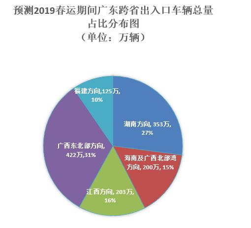 2019深圳春运自驾全攻略(省内 省外)
