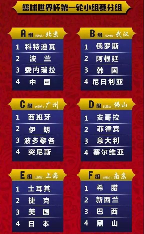 2019篮球世界杯深圳赛区球队有哪些