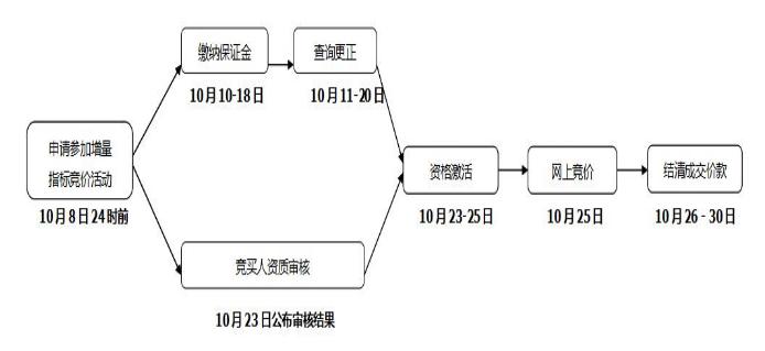2017年10月天津市小客车配置数量(摇号竞价安排+资格审核)