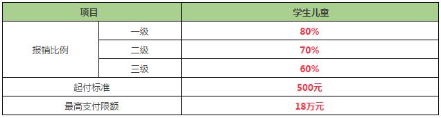 农村社保缴费标准_2017天津市儿童医保的报销比例- 天津本地宝
