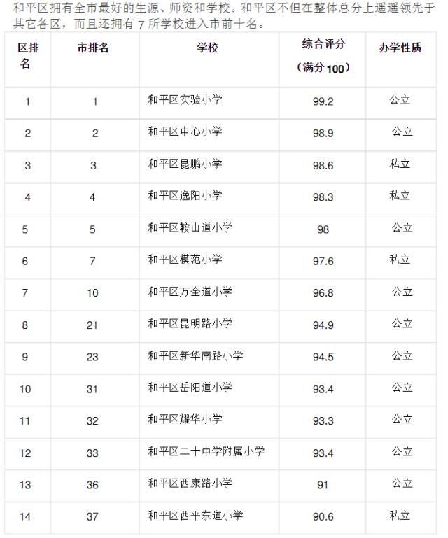 天津市各区小学综合排名一览表(2016年)