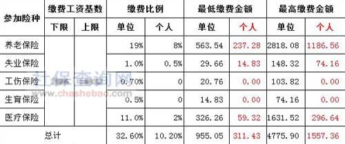 2017年天津社保缴费比例参考
