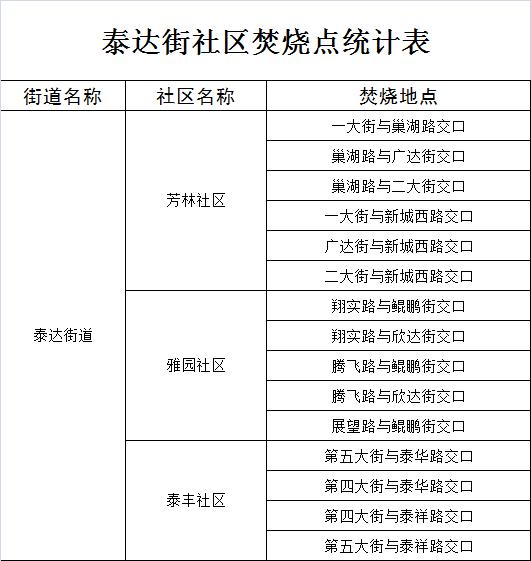 2018寒衣节滨海新区207条道路禁烧纸钱
