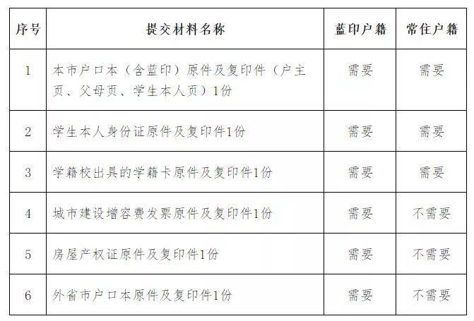 南开区2019年外地回津中考报名指南(时间 地点 材料)