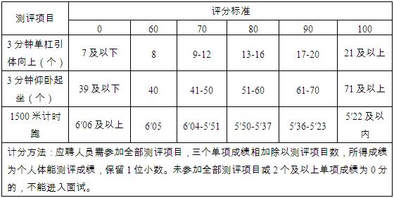 2019武清区事业单位招聘编外人员107人