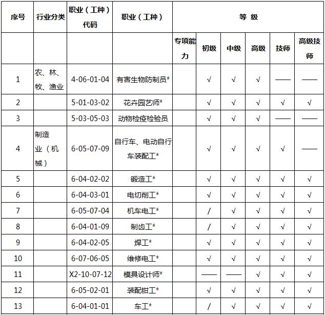 2018202154541_46040 2018天津积分入户紧缺职业名单