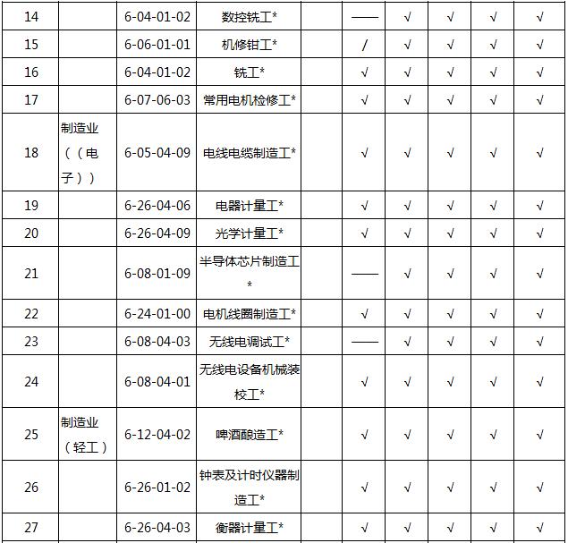 2018202154616_31500 2018天津积分入户紧缺职业名单