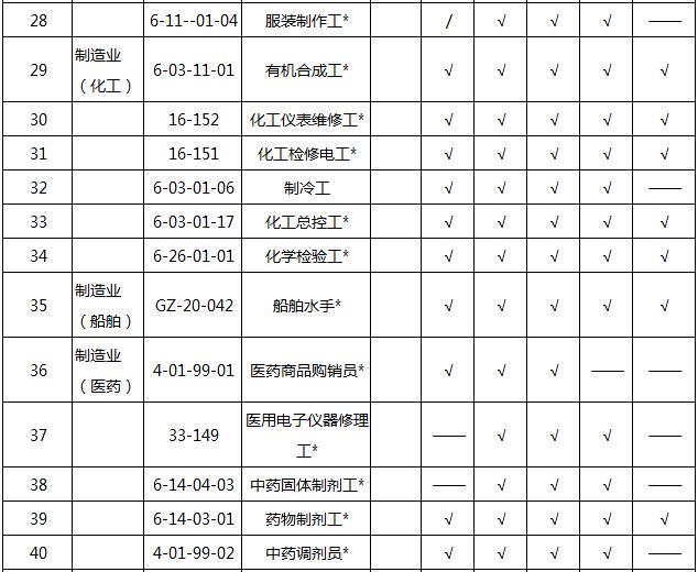 2018202154726_97648 2018天津积分入户紧缺职业名单